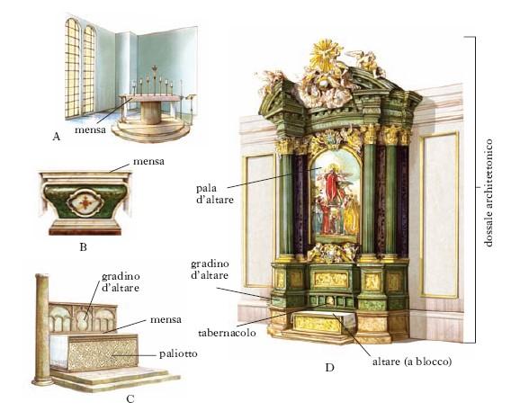 Lezione contenuti duomo giulianova hi storia - Elementi architettonici di una chiesa ...